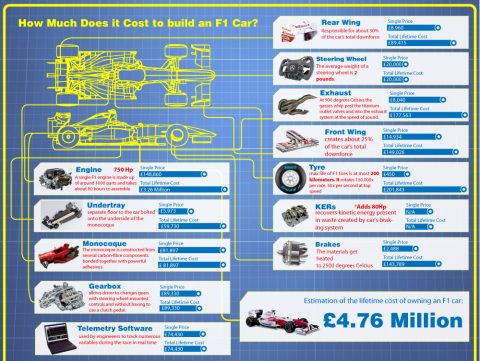How Much Does It Cost To Build an F1 Car?